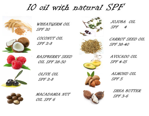 SPF_in-natural_oils